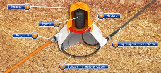 Камера трубопроводная полиэтиленовая К-ТКП